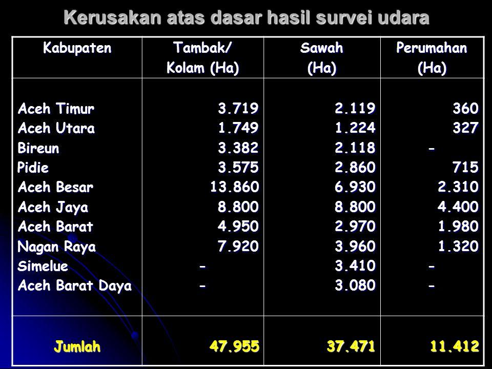 Kerusakan atas dasar hasil survei udara KabupatenTambak/ Kolam (Ha) Sawah(Ha)Perumahan(Ha) Aceh Timur Aceh Utara BireunPidie Aceh Besar Aceh Jaya Aceh Barat Nagan Raya Simelue Aceh Barat Daya 3.7191.7493.3823.57513.8608.8004.9507.920--2.1191.2242.1182.8606.9308.8002.9703.9603.4103.080360327-7152.3104.4001.9801.320-- Jumlah47.95537.47111.412