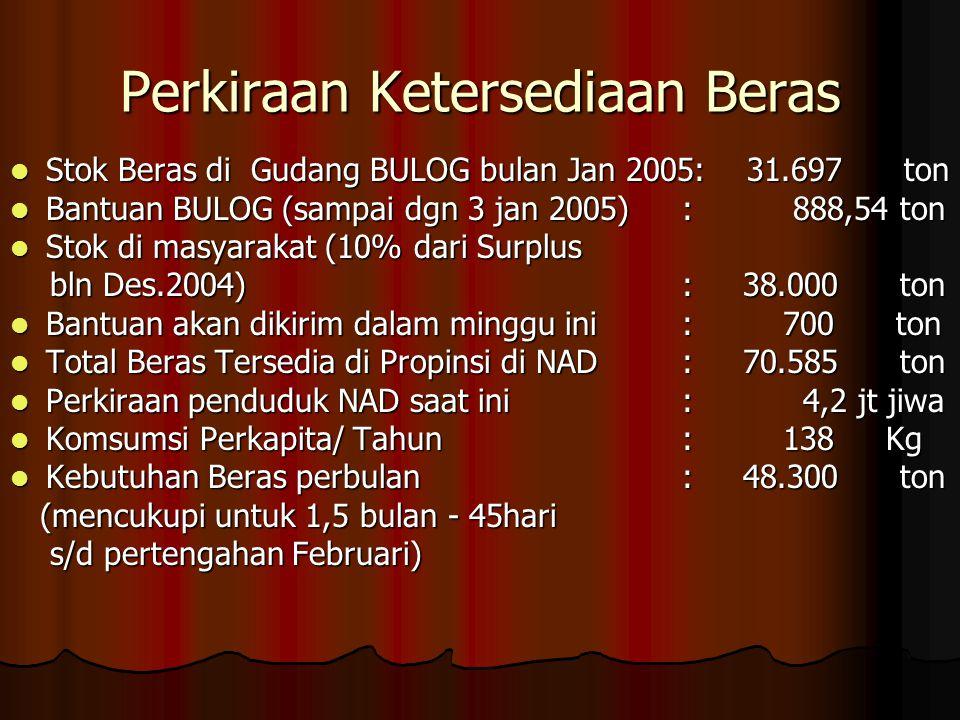 Perkiraan Ketersediaan Beras  Stok Beras di Gudang BULOG bulan Jan 2005: 31.697 ton  Bantuan BULOG (sampai dgn 3 jan 2005): 888,54 ton  Stok di masyarakat (10% dari Surplus bln Des.2004): 38.000 ton bln Des.2004): 38.000 ton  Bantuan akan dikirim dalam minggu ini: 700 ton  Total Beras Tersedia di Propinsi di NAD: 70.585 ton  Perkiraan penduduk NAD saat ini: 4,2 jt jiwa  Komsumsi Perkapita/ Tahun: 138 Kg  Kebutuhan Beras perbulan: 48.300 ton (mencukupi untuk 1,5 bulan - 45hari (mencukupi untuk 1,5 bulan - 45hari s/d pertengahan Februari) s/d pertengahan Februari)