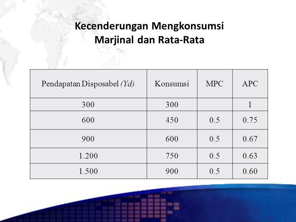 Kecenderungan Mengkonsumsi Marjinal dan Rata-Rata Pendapatan Disposabel (Yd)KonsumsiMPCAPC 300 1 6004500.50.75 9006000.50.67 1.2007500.50.63 1.5009000.50.60