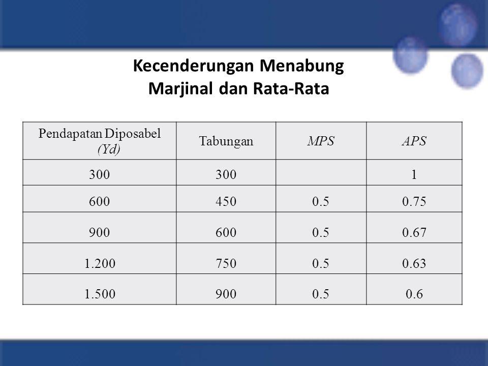 Kecenderungan Menabung Marjinal dan Rata-Rata Pendapatan Diposabel (Yd) TabunganMPSAPS 300 1 6004500.50.75 9006000.50.67 1.2007500.50.63 1.5009000.50.6