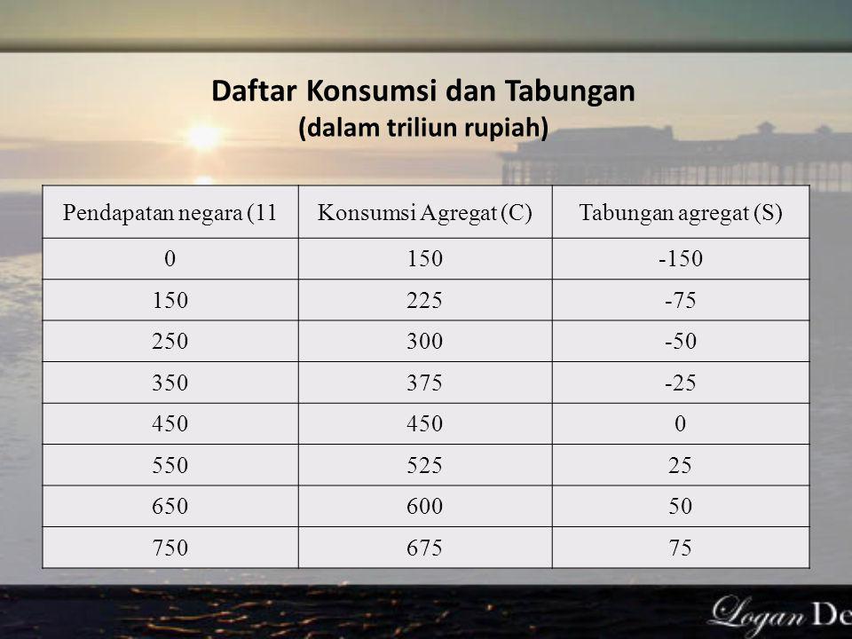 Daftar Konsumsi dan Tabungan (dalam triliun rupiah) Pendapatan negara (11Konsumsi Agregat (C)Tabungan agregat (S) 0150-150 150225-75 250300-50 350375-25 450 0 55052525 65060050 75067575