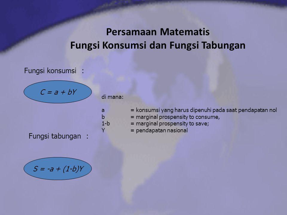 Persamaan Matematis Fungsi Konsumsi dan Fungsi Tabungan C = a + bY Fungsi konsumsi: Fungsi tabungan: S = -a + (1-b)Y di mana: a = konsumsi yang harus dipenuhi pada saat pendapatan nol b = marginal prospensity to consume, 1-b = marginal prospensity to save; Y= pendapatan nasional