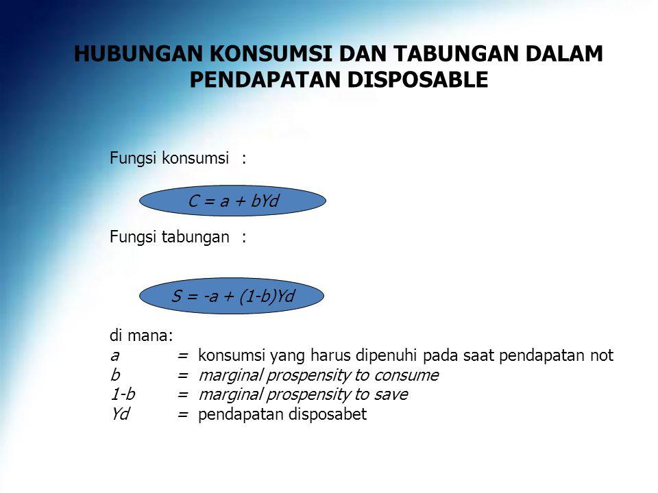 HUBUNGAN KONSUMSI DAN TABUNGAN DALAM PENDAPATAN DISPOSABLE Fungsi konsumsi: Fungsi tabungan: di mana: a= konsumsi yang harus dipenuhi pada saat pendapatan not b = marginal prospensity to consume 1-b = marginal prospensity to save Yd = pendapatan disposabet C = a + bYd S = -a + (1-b)Yd