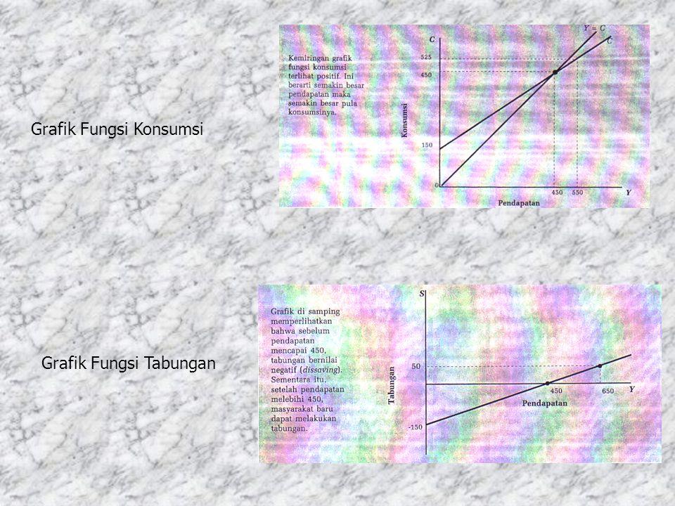 Grafik Fungsi Konsumsi Grafik Fungsi Tabungan