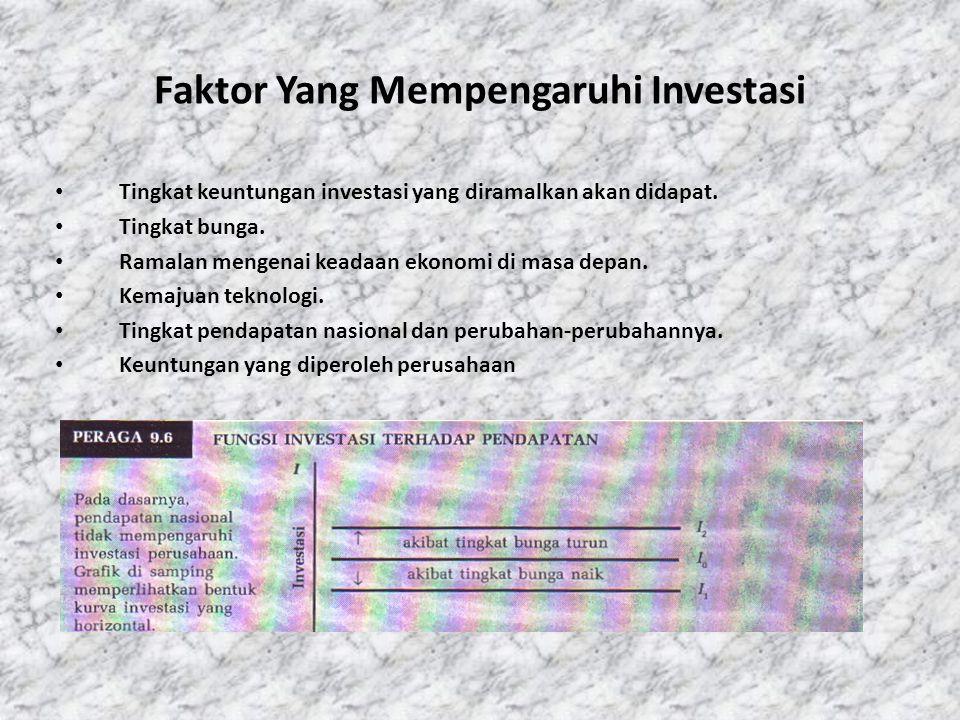 Faktor Yang Mempengaruhi Investasi • Tingkat keuntungan investasi yang diramalkan akan didapat.