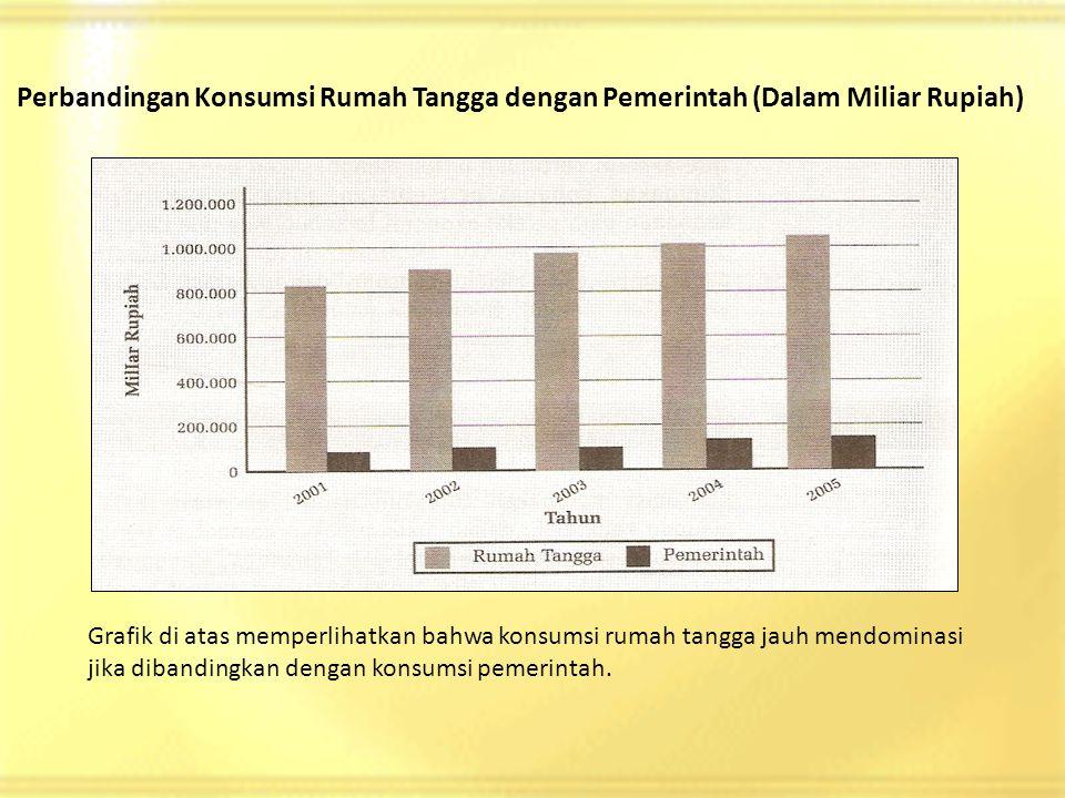 Perbandingan Konsumsi Rumah Tangga dengan Pemerintah (Dalam Miliar Rupiah) Grafik di atas memperlihatkan bahwa konsumsi rumah tangga jauh mendominasi jika dibandingkan dengan konsumsi pemerintah.