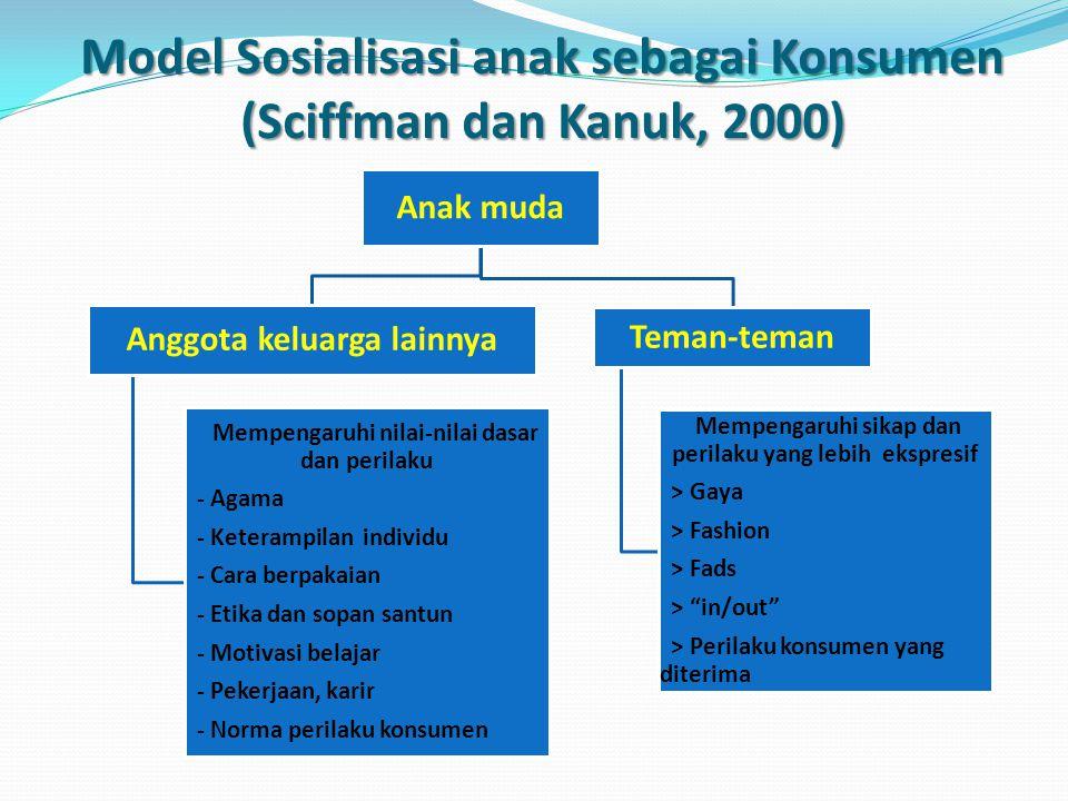 Model Sosialisasi anak sebagai Konsumen (Sciffman dan Kanuk, 2000) Anak muda Anggota keluarga lainnya Mempengaruhi nilai-nilai dasar dan perilaku - Agama - Keterampilan individu - Cara berpakaian - Etika dan sopan santun - Motivasi belajar - Pekerjaan, karir - Norma perilaku konsumen Teman-teman Mempengaruhi sikap dan perilaku yang lebih ekspresif > Gaya > Fashion > Fads > in/out > Perilaku konsumen yang diterima