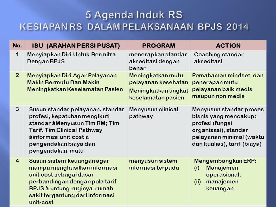 Laporan Kegiatan PERSI JABAR, 6 November.2013, JCC Jakarta 22 No. ISU (ARAHAN PERSI PUSAT)PROGRAMACTION 1 Menyiapkan Diri Untuk Bermitra Dengan BPJS m