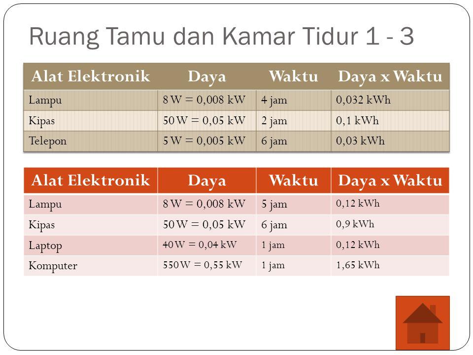 Ruang Tamu dan Kamar Tidur 1 - 3 Alat ElektronikDayaWaktuDaya x Waktu Lampu8 W = 0,008 kW5 jam 0,12 kWh Kipas50 W = 0,05 kW6 jam 0,9 kWh Laptop 40 W = 0,04 kW1 jam0,12 kWh Komputer 550 W = 0,55 kW1 jam1,65 kWh