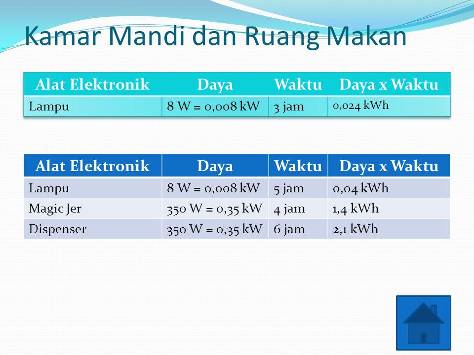 Kamar Mandi dan Ruang Makan Alat ElektronikDayaWaktuDaya x Waktu Lampu8 W = 0,008 kW5 jam0,04 kWh Magic Jer350 W = 0,35 kW4 jam1,4 kWh Dispenser350 W = 0,35 kW6 jam2,1 kWh