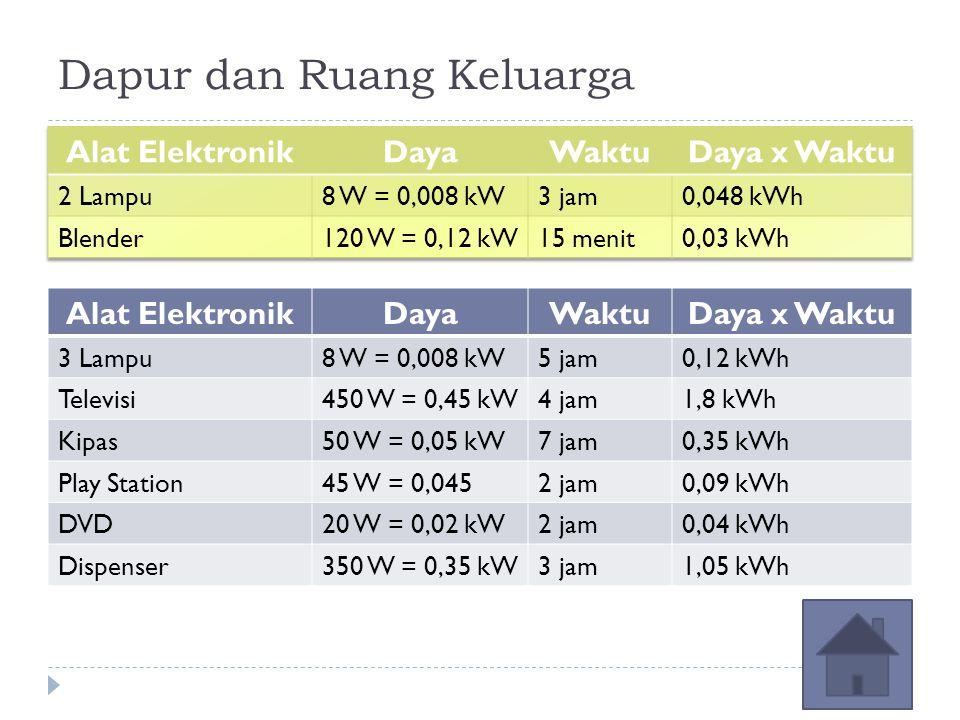Dapur dan Ruang Keluarga Alat ElektronikDayaWaktuDaya x Waktu 3 Lampu8 W = 0,008 kW5 jam0,12 kWh Televisi450 W = 0,45 kW4 jam1,8 kWh Kipas50 W = 0,05 kW7 jam0,35 kWh Play Station45 W = 0,0452 jam0,09 kWh DVD20 W = 0,02 kW2 jam0,04 kWh Dispenser350 W = 0,35 kW3 jam1,05 kWh