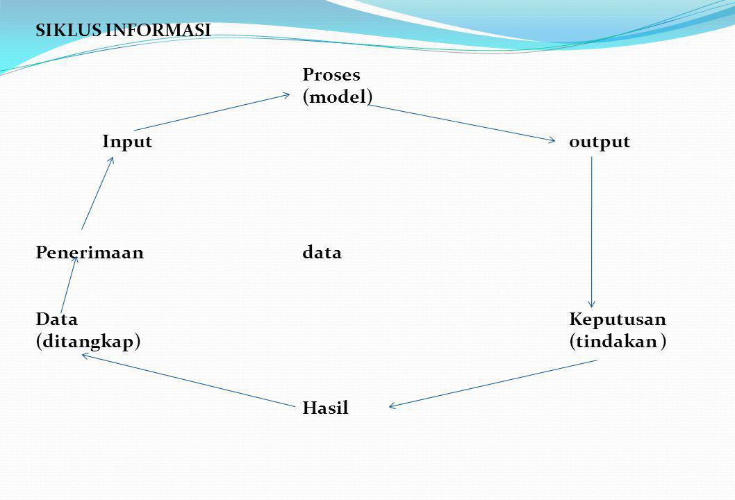 SIKLUS INFORMASI Proses (model) Input output Penerimaandata Data Keputusan (ditangkap) (tindakan ) Hasil