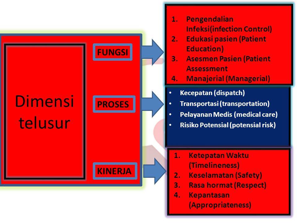 Dimensi telusur FUNGSI PROSES KINERJA 1.Pengendalian Infeksi(infection Control) 2.Edukasi pasien (Patient Education) 3.Asesmen Pasien (Patient Assessm