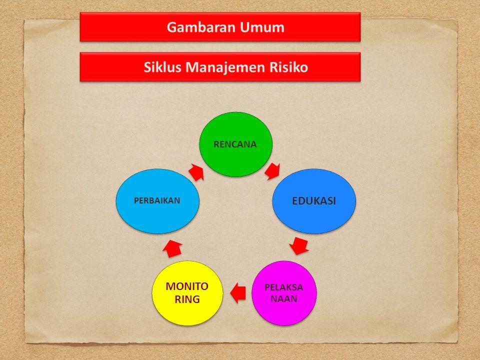 Gambaran Umum Siklus Manajemen Risiko RENCANA EDUKASI PELAKSA NAAN MONITO RING PERBAIKAN