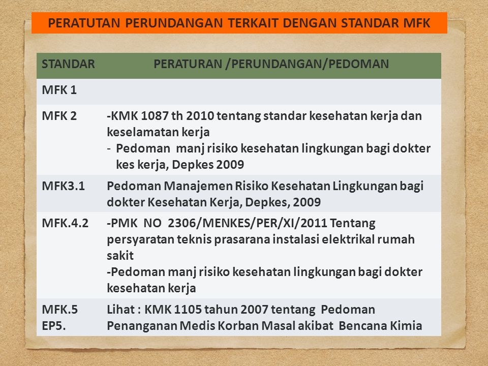STANDARPERATURAN /PERUNDANGAN/PEDOMAN MFK 1 MFK 2-KMK 1087 th 2010 tentang standar kesehatan kerja dan keselamatan kerja -Pedoman manj risiko kesehata