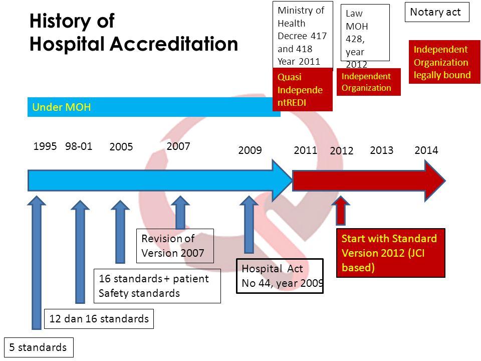 STANDAR MANAJEMEN FASILITAS DAN KESELAMATAN (MFK) SERTA ELEMEN PENILAIAN (E.P) Komisi Akreditasi Rumah Sakit