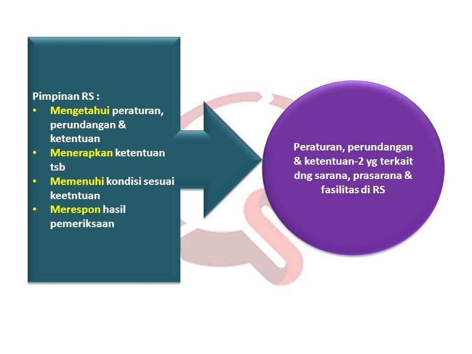 Peraturan, perundangan & ketentuan-2 yg terkait dng sarana, prasarana & fasilitas di RS Pimpinan RS : • Mengetahui peraturan, perundangan & ketentuan