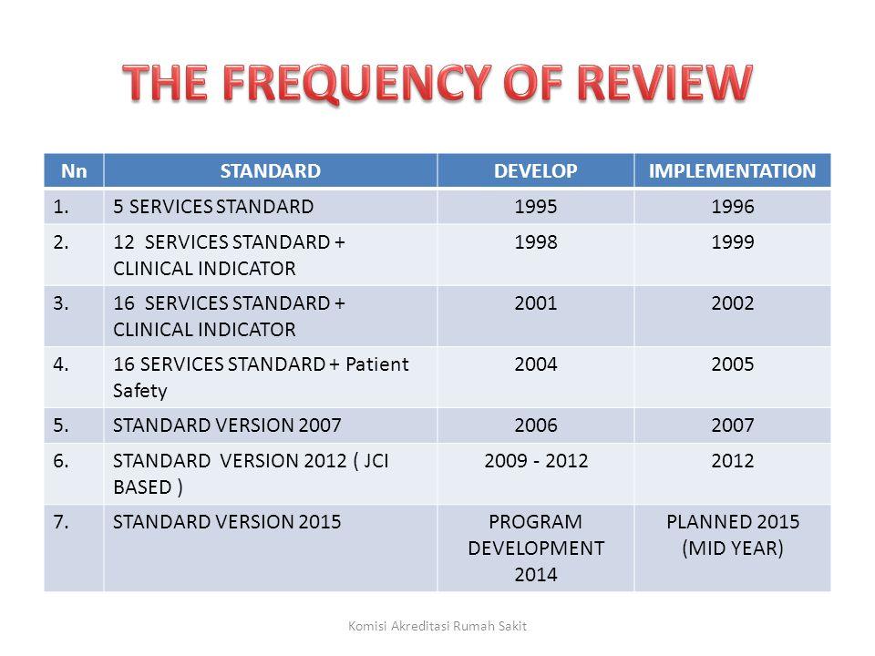 Standar MFK 8 RS merencanakan & mengimplementasikan program untuk pemeriksaan, uji coba dan pemeliharaan peralatan medis dan mendokumentasikan hasilnya.
