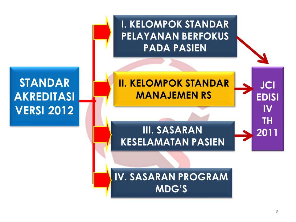 I. KELOMPOK STANDAR PELAYANAN BERFOKUS PADA PASIEN II. KELOMPOK STANDAR MANAJEMEN RS IV. SASARAN PROGRAM MDG'S III. SASARAN KESELAMATAN PASIEN STANDAR