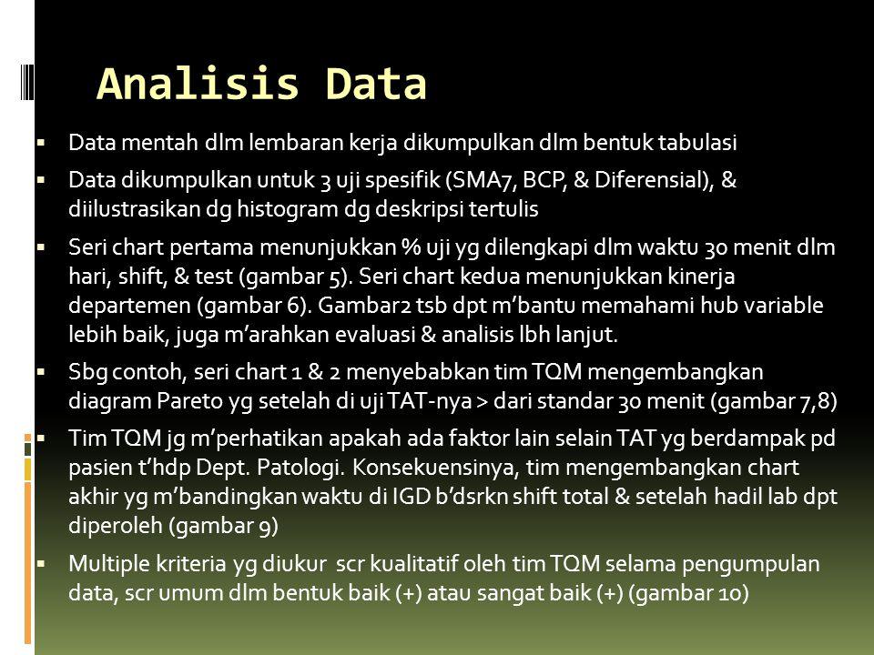Analisis Data  Data mentah dlm lembaran kerja dikumpulkan dlm bentuk tabulasi  Data dikumpulkan untuk 3 uji spesifik (SMA7, BCP, & Diferensial), & d