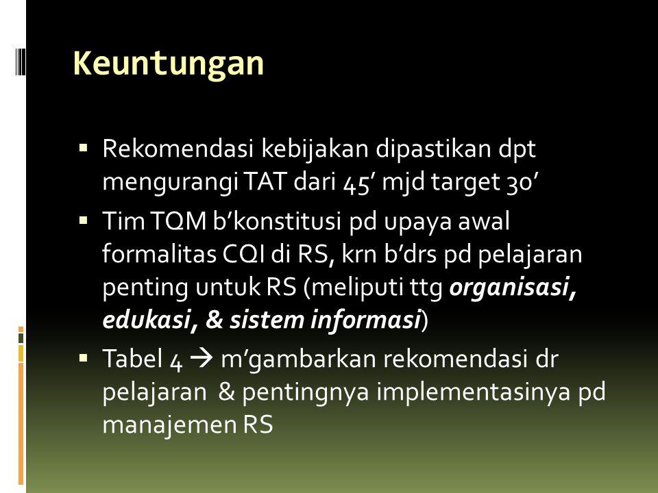Keuntungan  Rekomendasi kebijakan dipastikan dpt mengurangi TAT dari 45' mjd target 30'  Tim TQM b'konstitusi pd upaya awal formalitas CQI di RS, kr