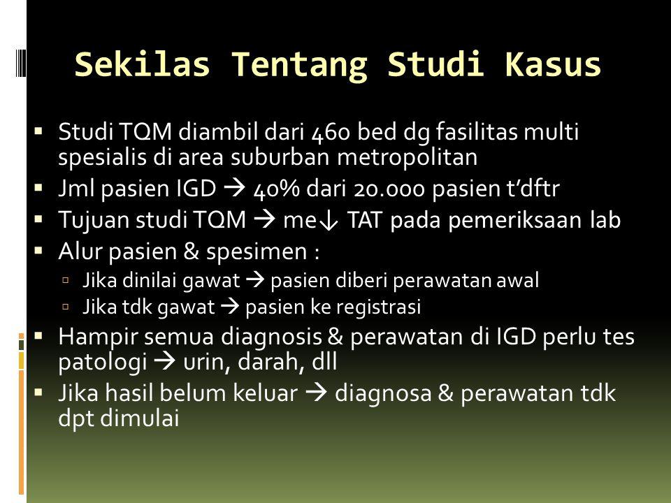Sekilas Tentang Studi Kasus  Studi TQM diambil dari 460 bed dg fasilitas multi spesialis di area suburban metropolitan  Jml pasien IGD  40% dari 20