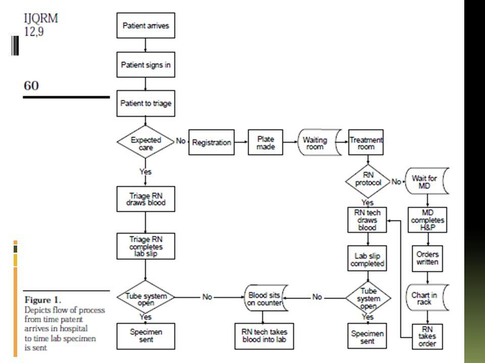 Kesimpulan  Studi pd lab IGD RS m'aplikasikan konsep & prinsip klasik dr TQM  Perlu komitmen keras dr top manajemen; menekan sumber permasalahan; improvisasi proses; dan kepuasaan pelanggan total.
