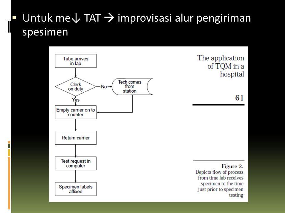 SOLUSI TQM  Manajemen senior perlu m'analisis sistem operasional antara IGD & lab  Sbg wujud nyata  p'bentukan team TQM yg akan m'improvisasi koordinasi antara IGD & lab dg prinsip TQM & CQI  Tujuannya  m'bentuk industri patologi TAT yg kompetitif  Team TQM  dpt disebut sbg Casualty Department / Laboratory Continuous Quality Improvement Team yg diketuai oleh seorang dokter yg disegani, serta laboran, quality assurance, & SIM-RS