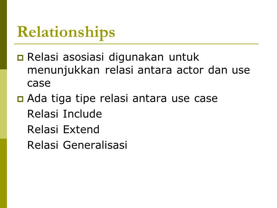 Relationships  Relasi asosiasi digunakan untuk menunjukkan relasi antara actor dan use case  Ada tiga tipe relasi antara use case Relasi Include Rel