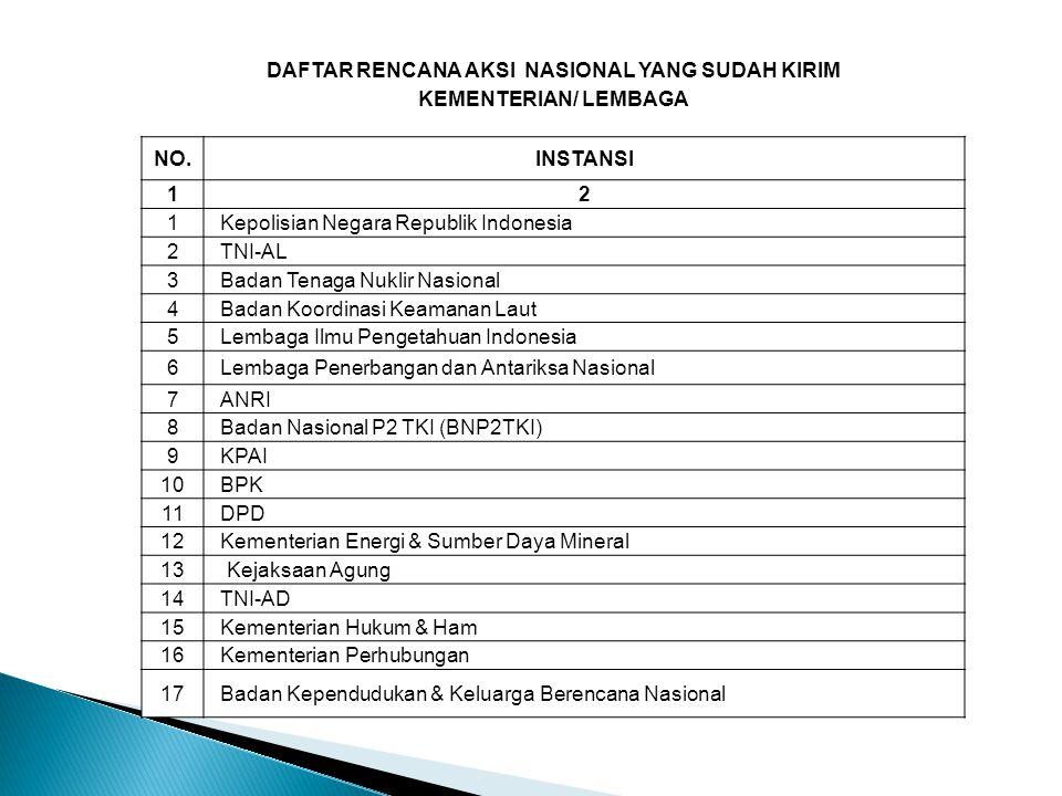 DAFTAR RENCANA AKSI NASIONAL YANG SUDAH KIRIM KEMENTERIAN/ LEMBAGA NO.INSTANSI 12 1Kepolisian Negara Republik Indonesia 2TNI-AL 3Badan Tenaga Nuklir N