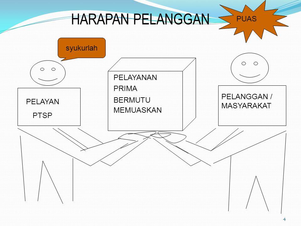 Dinas Perizinan Kota Yogyakarta bertekat melayani masyarakat dengan Mudah, Cepat, Pasti, Transparan, Adil dan Akuntabel (Sendi-sendi Pelayanan Prima)