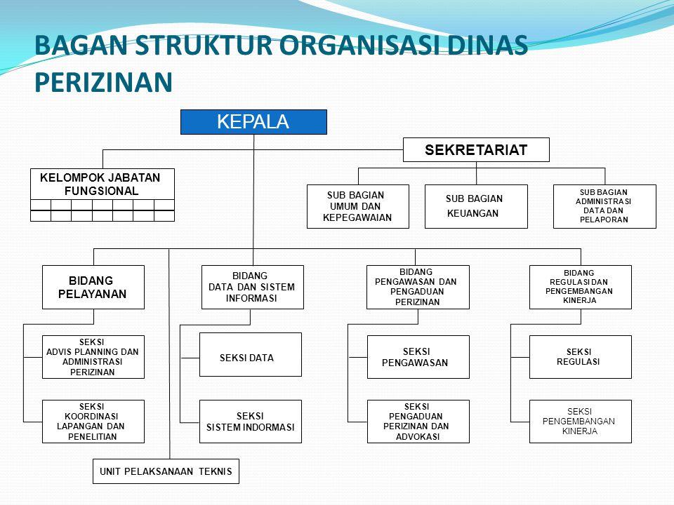 """Pemerintah Kota Yogyakarta Membentuk Kelembagaan PTSP dengan nama: """" DINAS PERIZINAN Kota Yogyakarta """".  Sebagai sarana memenuhi harapan masyarakat."""