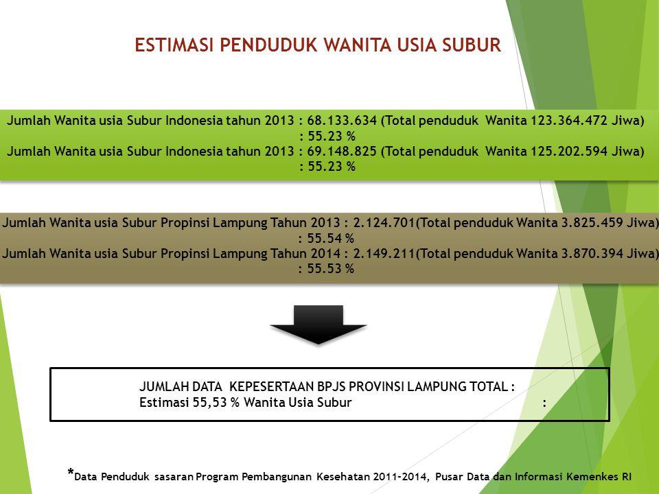 ESTIMASI PENDUDUK WANITA USIA SUBUR JUMLAH DATA KEPESERTAAN BPJS PROVINSI LAMPUNG TOTAL : Estimasi 55,53 % Wanita Usia Subur : Jumlah Wanita usia Subur Indonesia tahun 2013 : 68.133.634 (Total penduduk Wanita 123.364.472 Jiwa) : 55.23 % Jumlah Wanita usia Subur Indonesia tahun 2013 : 69.148.825 (Total penduduk Wanita 125.202.594 Jiwa) : 55.23 % Jumlah Wanita usia Subur Propinsi Lampung Tahun 2013 : 2.124.701(Total penduduk Wanita 3.825.459 Jiwa) : 55.54 % Jumlah Wanita usia Subur Propinsi Lampung Tahun 2014 : 2.149.211(Total penduduk Wanita 3.870.394 Jiwa) : 55.53 % * Data Penduduk sasaran Program Pembangunan Kesehatan 2011-2014, Pusar Data dan Informasi Kemenkes RI