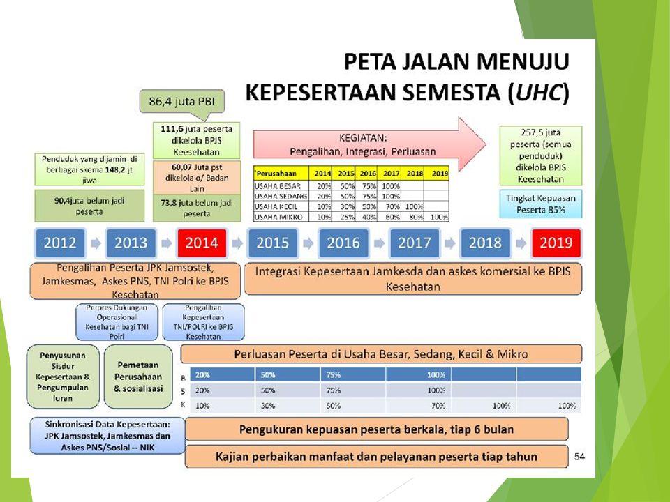 Manfaat Jaminan Kesehatan BPJS KESEHATAN (Perpres No12 tahun 2013 Bab V Pasal 21 Ayat 1,3 dan 4) Manfaat Pelayanan Promotif dan Preventif a.