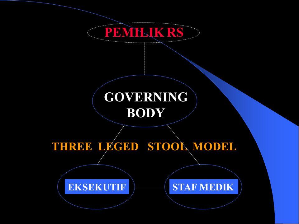 """PENGELOLAAN RS DI AMERIKA Didasarkan atas """"three legged stool model"""", yang terdiri atas: a. Board of trustees. b. Administration (Eksekutif). c. Medic"""