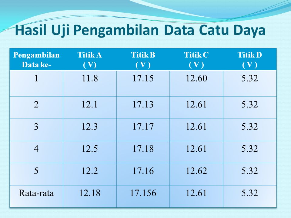 Hasil Uji Pengambilan Data Catu Daya