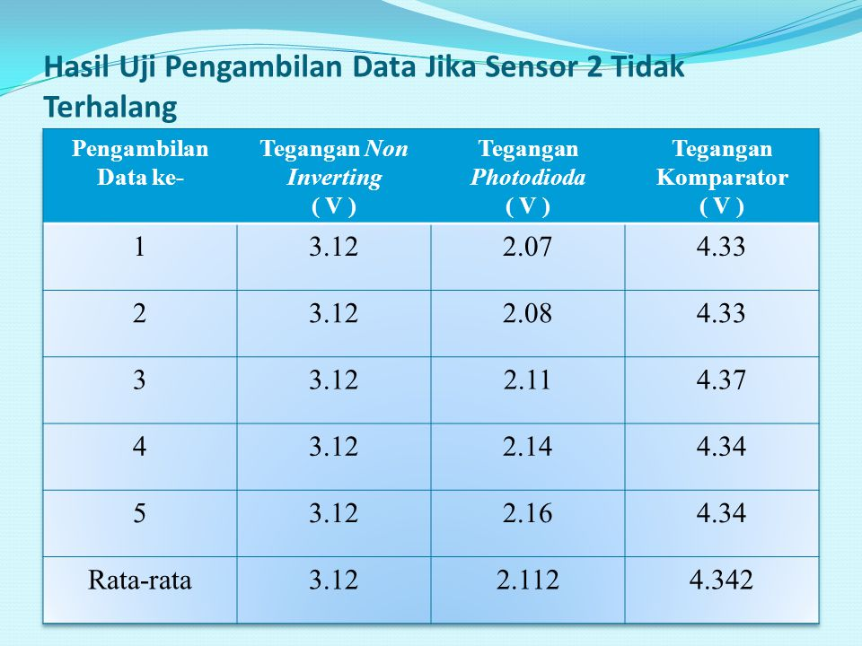 Hasil Uji Pengambilan Data Jika Sensor 2 Tidak Terhalang