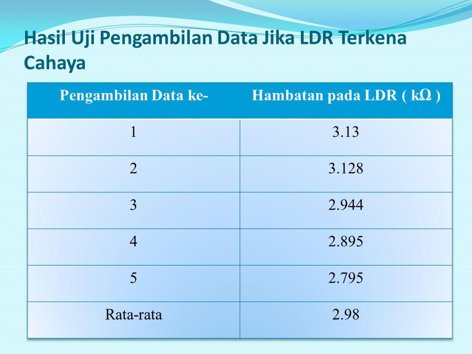 Hasil Uji Pengambilan Data Jika LDR Terkena Cahaya