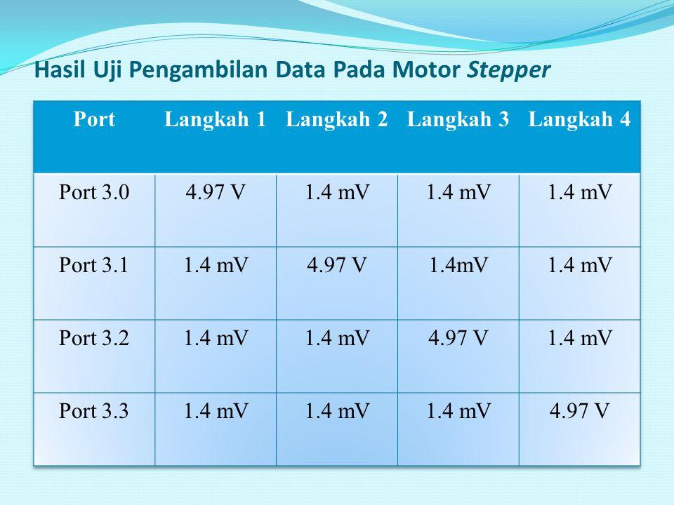 Hasil Uji Pengambilan Data Pada Motor Stepper