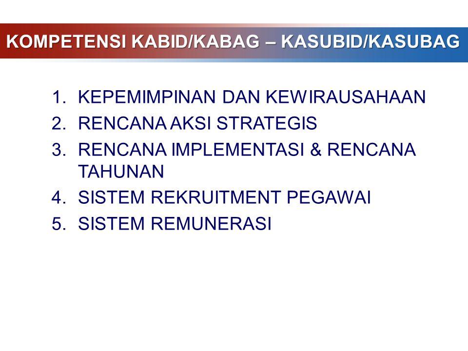 KOMPETENSI KABID/KABAG – KASUBID/KASUBAG 1.KEPEMIMPINAN DAN KEWIRAUSAHAAN 2.RENCANA AKSI STRATEGIS 3.RENCANA IMPLEMENTASI & RENCANA TAHUNAN 4.SISTEM R