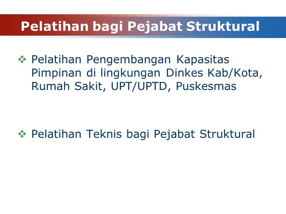 Pelatihan bagi Pejabat Struktural  Pelatihan Pengembangan Kapasitas Pimpinan di lingkungan Dinkes Kab/Kota, Rumah Sakit, UPT/UPTD, Puskesmas  Pelati
