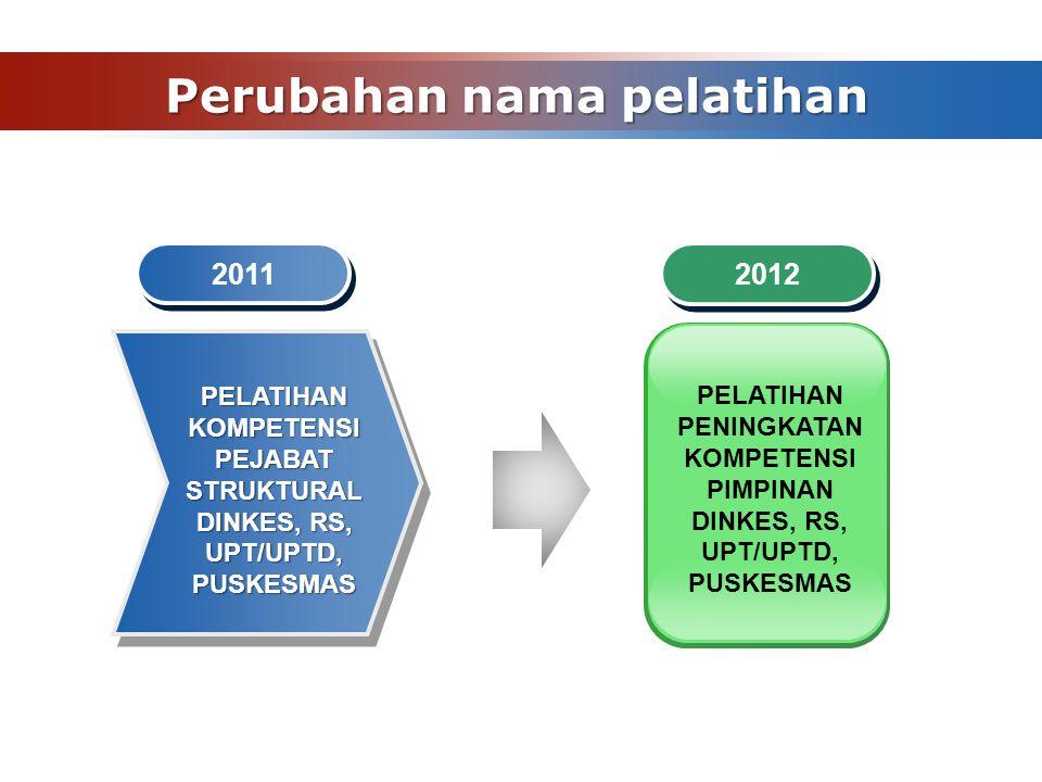 Perubahan nama pelatihan 2011 PELATIHAN PENINGKATAN KOMPETENSI PIMPINAN DINKES, RS, UPT/UPTD, PUSKESMAS PELATIHAN KOMPETENSI PEJABAT STRUKTURAL DINKES