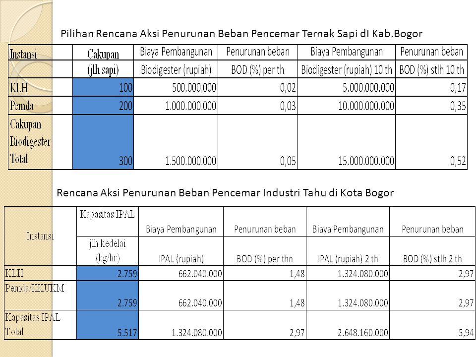 Pilihan Rencana Aksi Penurunan Beban Pencemar Ternak Sapi dI Kab.Bogor Rencana Aksi Penurunan Beban Pencemar Industri Tahu di Kota Bogor