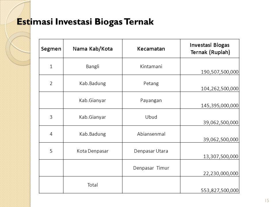 Estimasi Investasi Biogas Ternak 15 SegmenNama Kab/KotaKecamatan Investasi Biogas Ternak (Rupiah) 1BangliKintamani 190,507,500,000 2Kab.BadungPetang 1