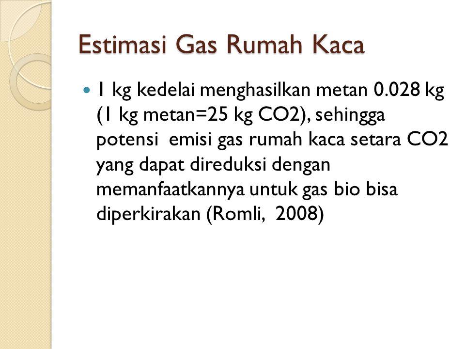 Estimasi Gas Rumah Kaca  1 kg kedelai menghasilkan metan 0.028 kg (1 kg metan=25 kg CO2), sehingga potensi emisi gas rumah kaca setara CO2 yang dapat