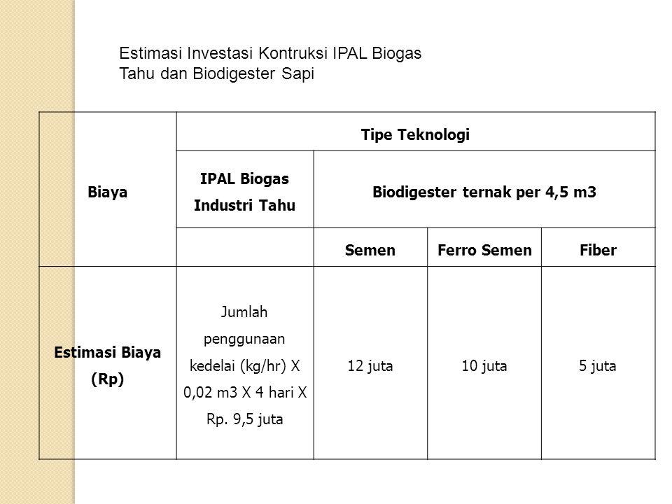Biaya Tipe Teknologi IPAL Biogas Industri Tahu Biodigester ternak per 4,5 m3 SemenFerro SemenFiber Estimasi Biaya (Rp) Jumlah penggunaan kedelai (kg/h