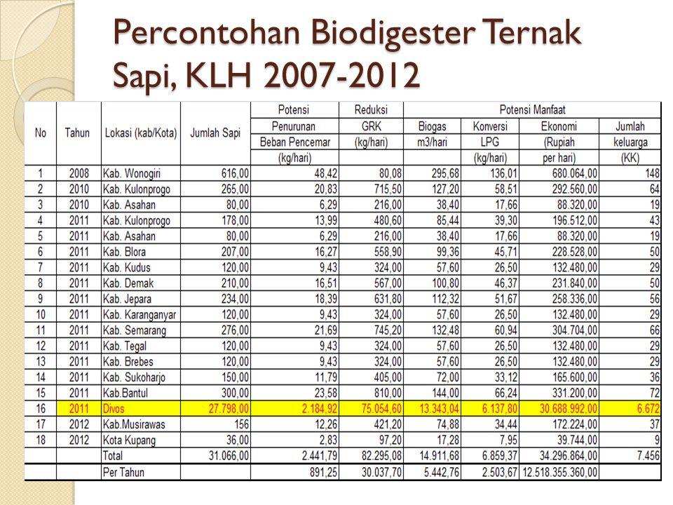 Percontohan Biodigester Ternak Sapi, KLH 2007-2012