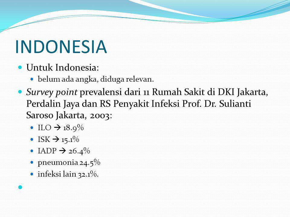 INDONESIA  Untuk Indonesia:  belum ada angka, diduga relevan.  Survey point prevalensi dari 11 Rumah Sakit di DKI Jakarta, Perdalin Jaya dan RS Pen