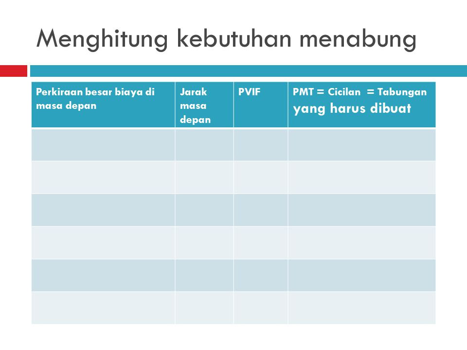 Menghitung kebutuhan menabung Perkiraan besar biaya di masa depan Jarak masa depan PVIFPMT = Cicilan = Tabungan yang harus dibuat