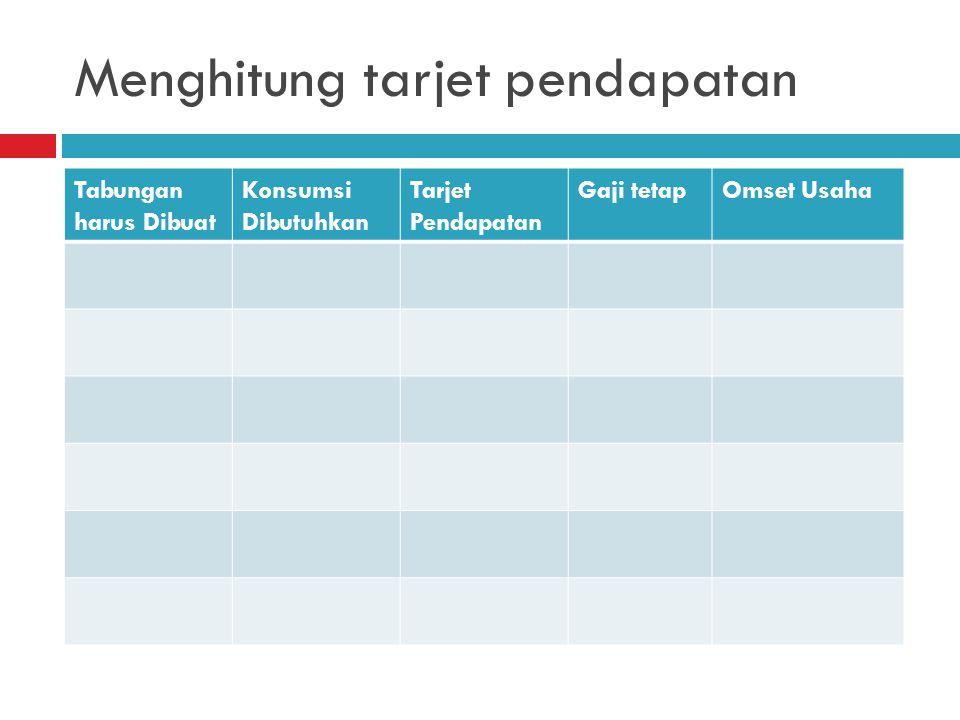 Menghitung tarjet pendapatan Tabungan harus Dibuat Konsumsi Dibutuhkan Tarjet Pendapatan Gaji tetapOmset Usaha